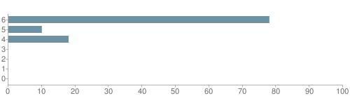 Chart?cht=bhs&chs=500x140&chbh=10&chco=6f92a3&chxt=x,y&chd=t:78,10,18,0,0,0,0&chm=t+78%,333333,0,0,10|t+10%,333333,0,1,10|t+18%,333333,0,2,10|t+0%,333333,0,3,10|t+0%,333333,0,4,10|t+0%,333333,0,5,10|t+0%,333333,0,6,10&chxl=1:|other|indian|hawaiian|asian|hispanic|black|white